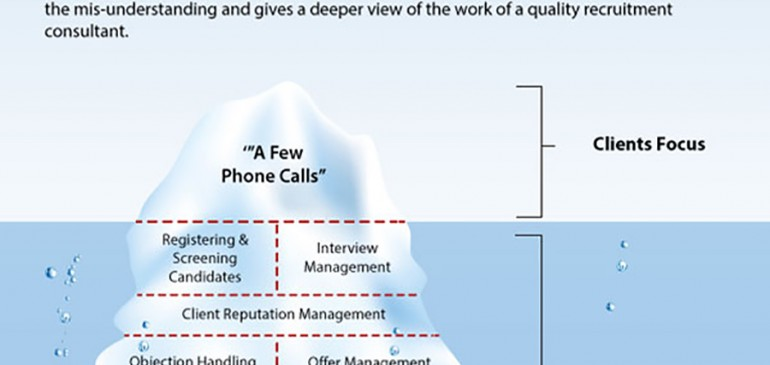 Print and Packaging Recruitment: The Recruitment Iceberg